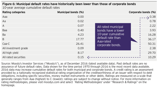 Municipal Bonds Default Rates